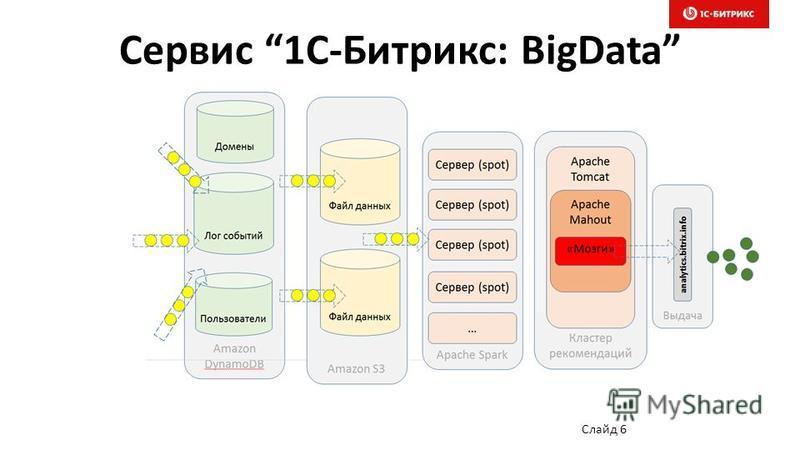 Сервис 1С-Битрикс: BigData Слайд 6
