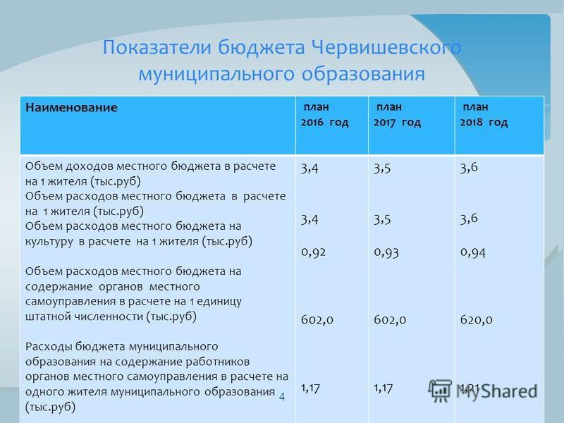 Наименование план 2016 год план 2017 год план 2018 год Объем доходов местного бюджета в расчете на 1 жителя (тыс.руб) Объем расходов местного бюджета в расчете на 1 жителя (тыс.руб) Объем расходов местного бюджета на культуру в расчете на 1 жителя (т