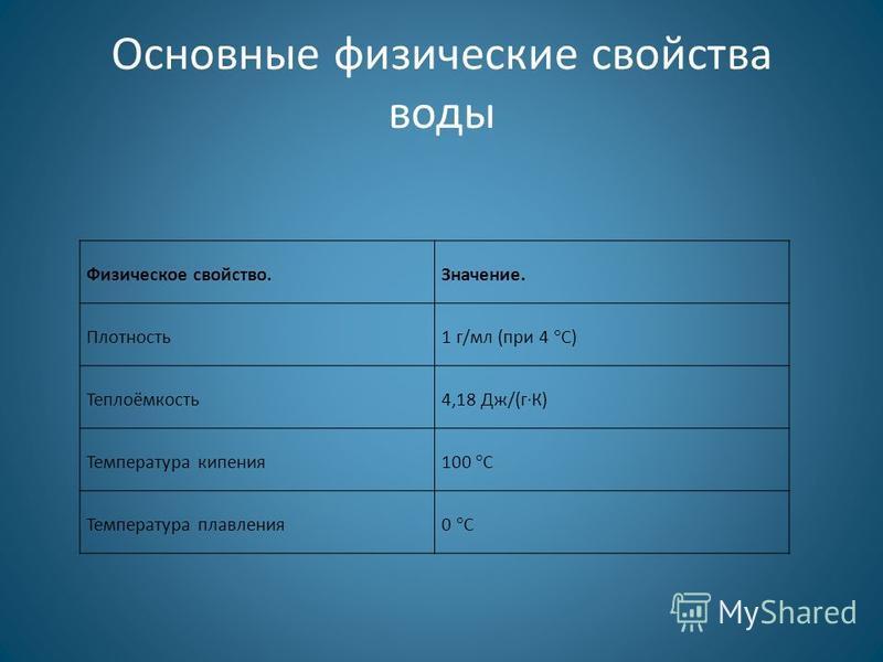 Основные физические свойства воды Физическое свойство.Значение. Плотность 1 г/мл (при 4 °С) Теплоёмкость 4,18 Дж/(гК) Температура кипения 100 °С Температура плавления 0 °С