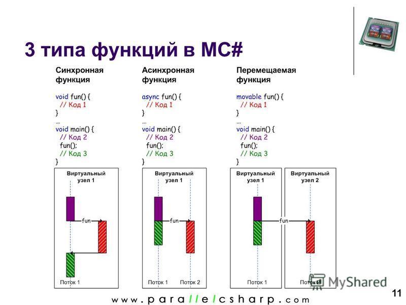 11 3 типа функций в MC#