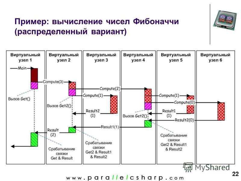 22 Пример: вычисление чисел Фибоначчи (распределенный вариант)