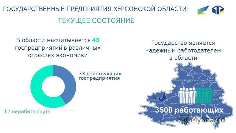 ГОСУДАРСТВЕННЫЕ ПРЕДПРИЯТИЯ ХЕРСОНСКОЙ ОБЛАСТИ: ТЕКУЩЕЕ СОСТОЯНИЕ В области насчитывается 45 госпредприятий в различных отраслях экономики 33 действующих госпредприятия Государство является надежным работодателем в области 3500 работающих 12 неработа