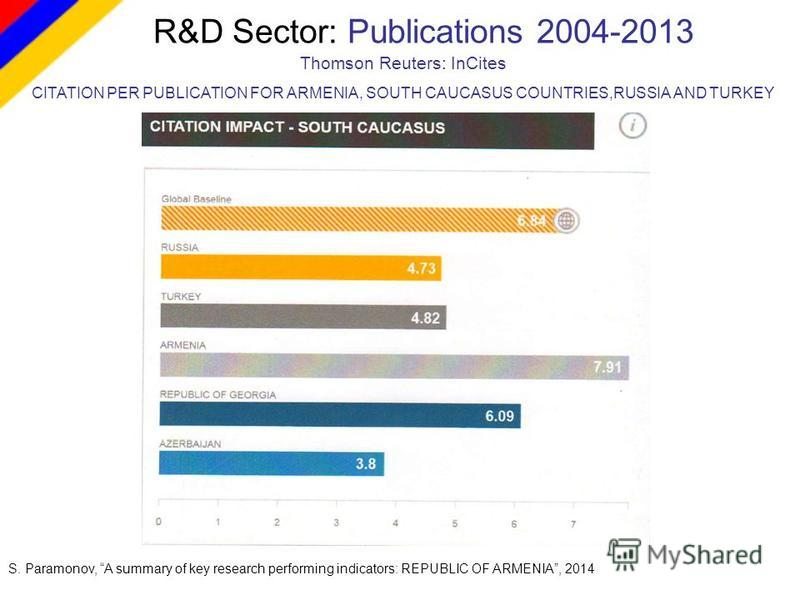 R&D Sector: Publications 2004-2013 S. Paramonov, A summary of key research performing indicators: REPUBLIC OF ARMENIA, 2014 Thomson Reuters: InCites CITATION PER PUBLICATION FOR ARMENIA, SOUTH CAUCASUS COUNTRIES,RUSSIA AND TURKEY