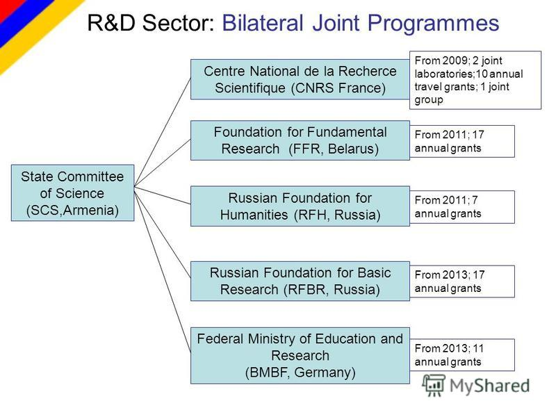 R&D Sector: Bilateral Joint Programmes Russian Foundation for Humanities (RFH, Russia) From 2009; 2 joint laboratories;10 annual travel grants; 1 joint group Centre National de la Recherce Scientifique (CNRS France) Foundation for Fundamental Researc