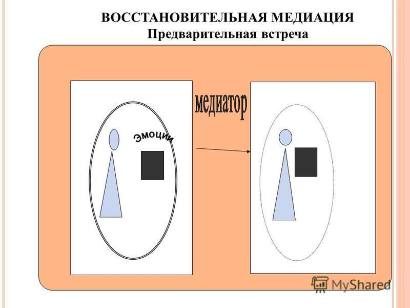 ВОССТАНОВИТЕЛЬНАЯ МЕДИАЦИЯ Предварительная встреча