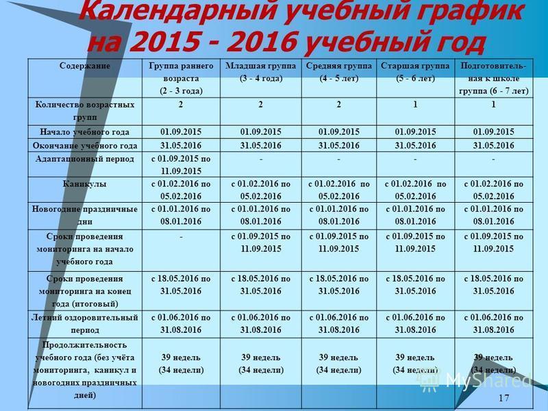 Календарный учебный график на 2015 - 2016 учебный год 17 Содержание Группа раннего возраста (2 - 3 года) Младшая группа (3 - 4 года) Средняя группа (4 - 5 лет) Старшая группа (5 - 6 лет) Подготовитель- ная к школе группа (6 - 7 лет) Количество возрас