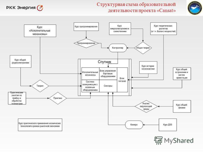 Структурная схема образовательной деятельности проекта «Cansat»