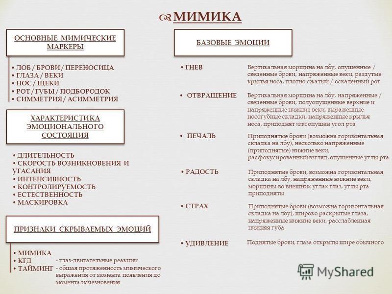МИМИКА ХАРАКТЕРИСТИКА ЭМОЦИОНАЛЬНОГО СОСТОЯНИЯ БАЗОВЫЕ ЭМОЦИИ ПРИЗНАКИ СКРЫВАЕМЫХ ЭМОЦИЙ ОСНОВНЫЕ МИМИЧЕСКИЕ МАРКЕРЫ ОСНОВНЫЕ МИМИЧЕСКИЕ МАРКЕРЫ ЛОБ / БРОВИ / ПЕРЕНОСИЦА ГЛАЗА / ВЕКИ НОС / ЩЕКИ РОТ / ГУБЫ / ПОДБОРОДОК СИММЕТРИЯ / АСИММЕТРИЯ ДЛИТЕЛЬНО