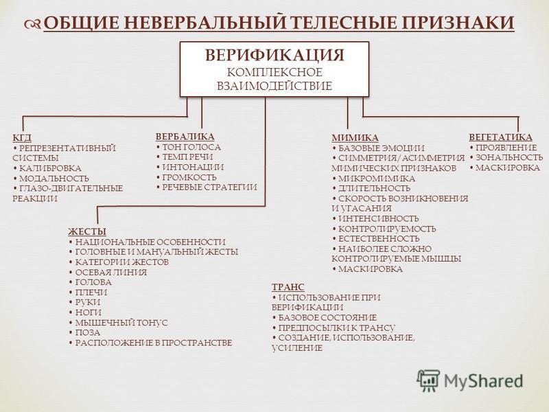 ОБЩИЕ НЕВЕРБАЛЬНЫЙ ТЕЛЕСНЫЕ ПРИЗНАКИ ВЕРИФИКАЦИЯ КОМПЛЕКСНОЕ ВЗАИМОДЕЙСТВИЕ ВЕРИФИКАЦИЯ КОМПЛЕКСНОЕ ВЗАИМОДЕЙСТВИЕ КГД РЕПРЕЗЕНТАТИВНЫЙ СИСТЕМЫ КАЛИБРОВКА МОДАЛЬНОСТЬ ГЛАЗО-ДВИГАТЕЛЬНЫЕ РЕАКЦИИ МИМИКА БАЗОВЫЕ ЭМОЦИИ СИММЕТРИЯ/АСИММЕТРИЯ МИМИЧЕСКИХ ПР