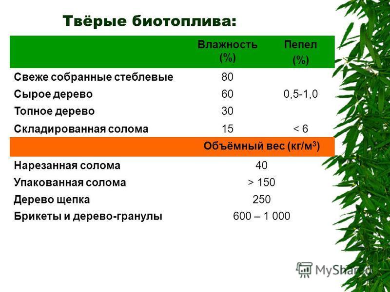 Твёрые биотопливоа: Влажность (%) Пепел (%) Свеже собранные стеблевые 80 Сырое дерево 600,5-1,0 Топное дерево 30 Складированная солома 15< 6 Объёмный вес (кг/м 3 ) Нарезанная солома 40 Упакованная солома> 150 Дерево щепка 250 Брикеты и дерево-гранулы