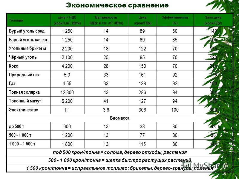 Экономическое сравнение Топливо цена + НДС (крон/т,m 3, k Втч) Выгревность (MДж в 1 кг, m 3, k Втч) Цена (крон/ГДж) Эффективность (%) Запл.цена (крон/ГДж) Бурый уголь сред. 1 250148960 149 Бзрый уголь качеств. 1 250148985 105 Угольные брикеты 2 20018