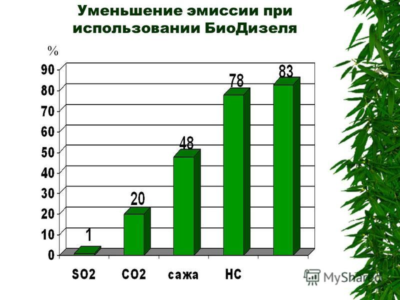 Уменьшение эмиссии при использовании Био Дизеля %