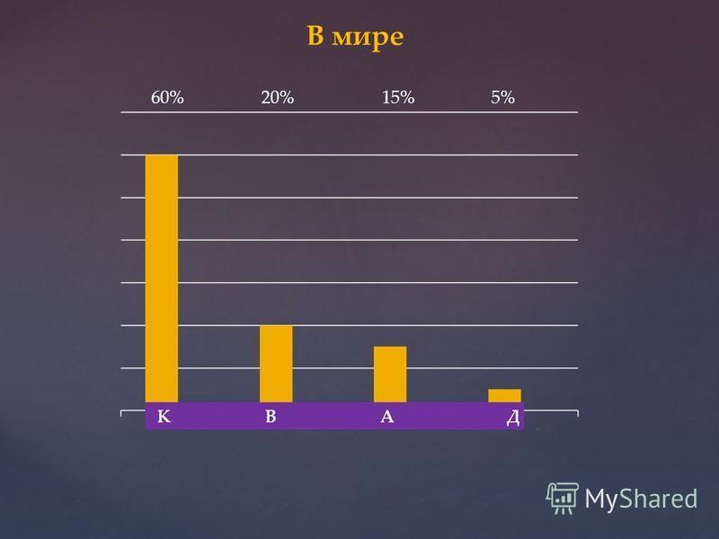 60%20%15%5% В мире