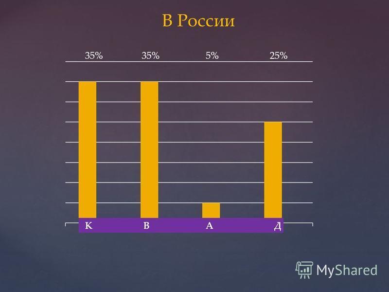 В России 35% 35% 5% 25%