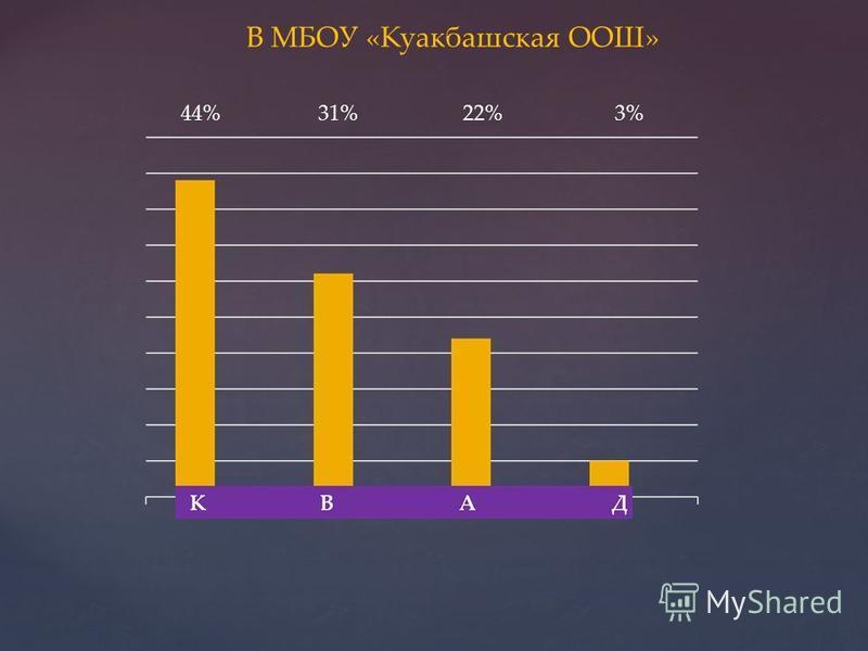 В МБОУ «Куакбашская ООШ» 44% 31% 22%3%