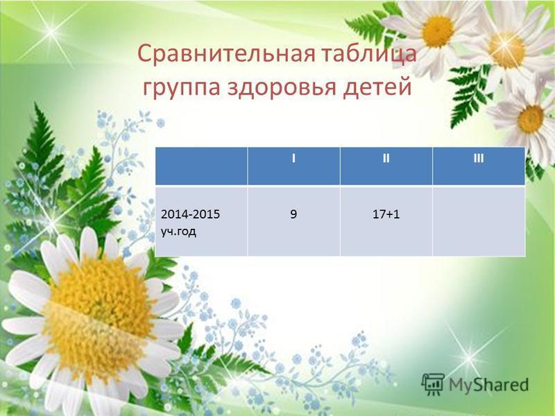 Сравнительная таблица группа здоровья детей IIIIII 2014-2015 уч.год 917+1