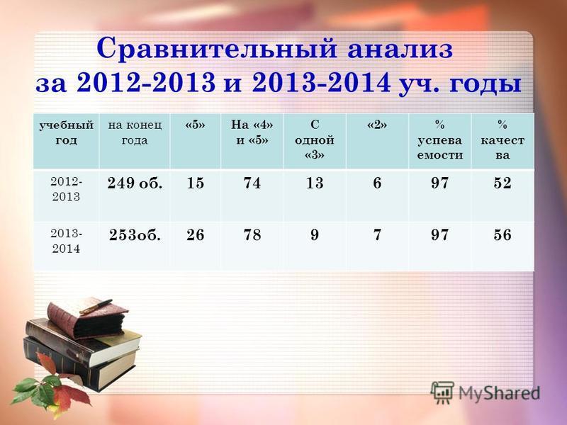 Сравнительный анализ за 2012-2013 и 2013-2014 уч. годы учебный год на конец года «5»На «4» и «5» С одной «3» «2»% успеваемости % какества 2012- 2013 249 об.15741369752 2013- 2014 253 об.2678979756