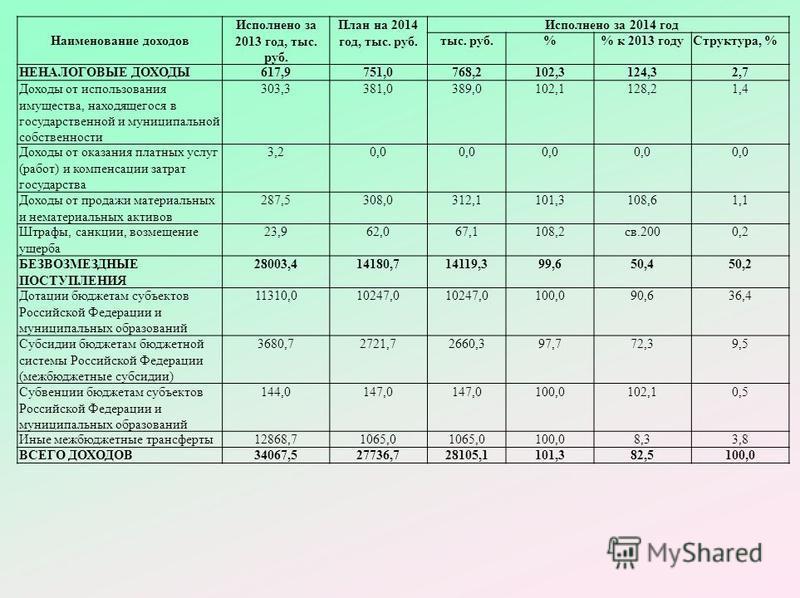 Наименование доходов Исполнено за 2013 год, тыс. руб. План на 2014 год, тыс. руб. Исполнено за 2014 год тыс. руб.% к 2013 году Структура, % НЕНАЛОГОВЫЕ ДОХОДЫ 617,9751,0768,2102,3124,32,7 Доходы от использования имущества, находящегося в государствен