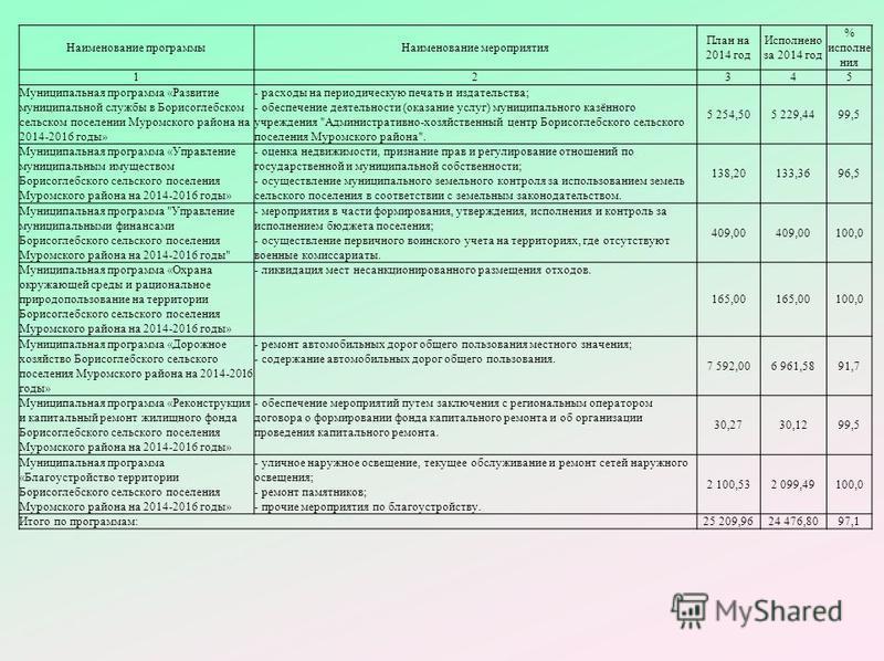 Наименование программы Наименование мероприятия План на 2014 год Исполнено за 2014 год % исполне ния 12345 Муниципальная программа «Развитие муниципальной службы в Борисоглебском сельском поселении Муромского района на 2014-2016 годы» - расходы на пе