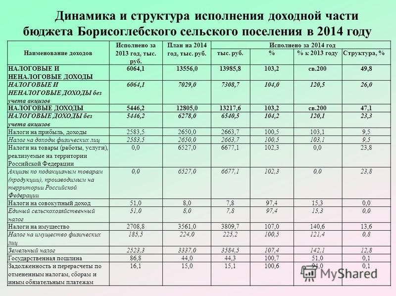 Динамика и структура исполнения доходной части бюджета Борисоглебского сельского поселения в 2014 году Наименование доходов Исполнено за 2013 год, тыс. руб. План на 2014 год, тыс. руб. Исполнено за 2014 год тыс. руб.% к 2013 году Структура, % НАЛОГОВ