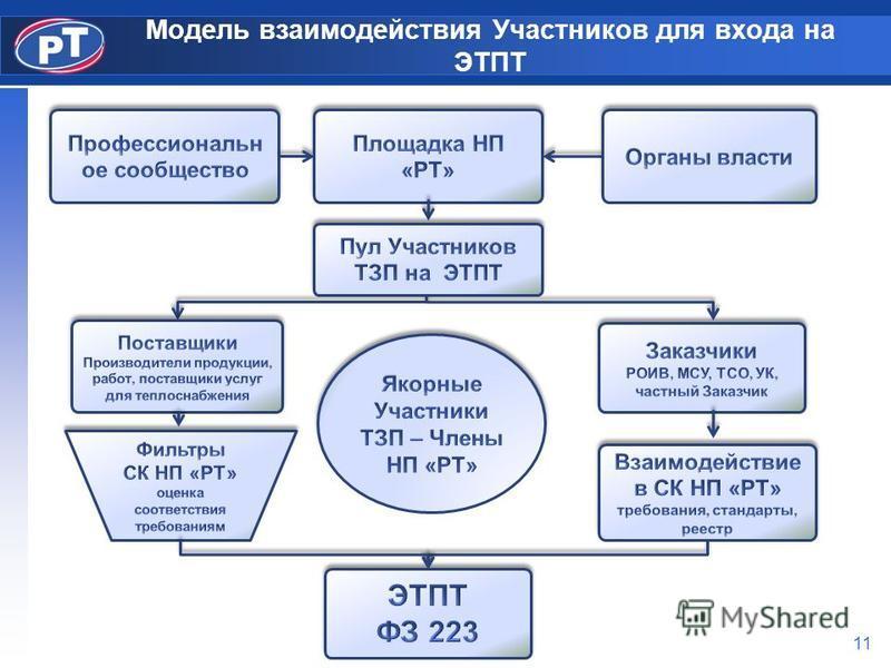 Модель взаимодействия Участников для входа на ЭТПТ 11