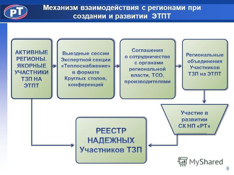 Механизм взаимодействия с регионами при создании и развитии ЭТПТ 9