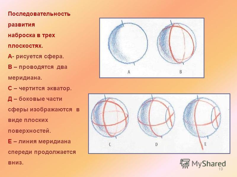 Последовательность развития наброска в трех плоскостях. А- рисуется сфера. В – проводятся два меридиана. С – чертится экватор. Д – боковые части сферы изображаются в виде плоских поверхностей. Е – линия меридиана спереди продолжается вниз. 19