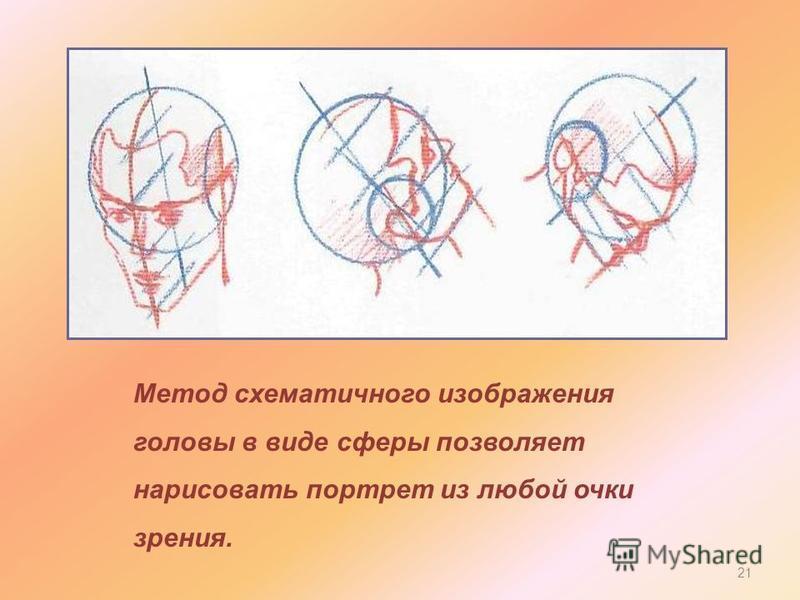 Метод схематичного изображения головы в виде сферы позволяет нарисовать портрет из любой очки зрения. 21