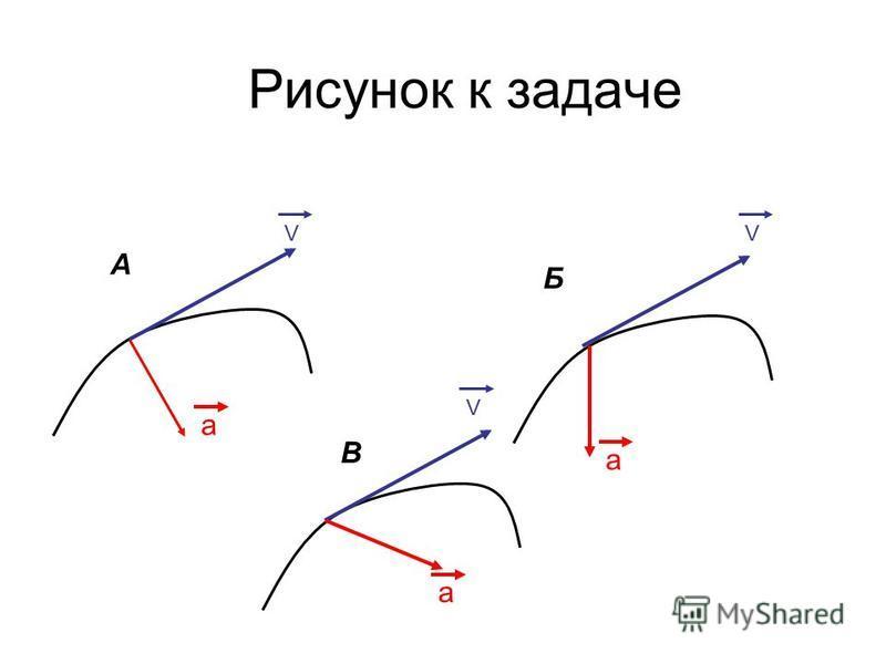 Рисунок к задаче VVV a a a А Б В