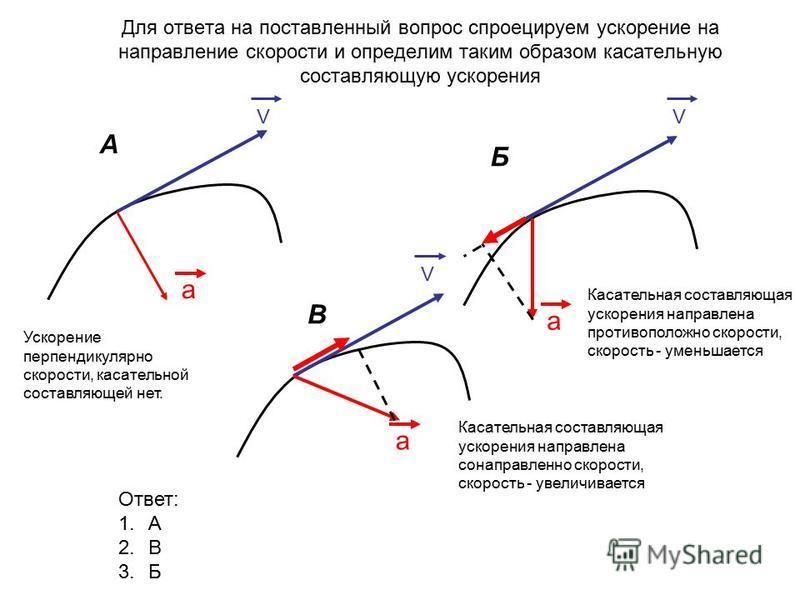 Для ответа на поставленный вопрос спроецируем ускорение на направление скорости и определим таким образом касательную составляющую ускорения VVV a a a А Б В Ускорение перпендикулярно скорости, касательной составляющей нет. Касательная составляющая ус