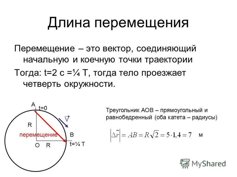 Длина перемещения Перемещение – это вектор, соединяющий начальную и коечную точки траектории Тогда: t=2 с =¼ T, тогда тело проезжает четверть окружности. t=0 t=¼ T перемещение V O A B Треугольник АОВ – прямоугольный и равнобедренный (оба катета – рад