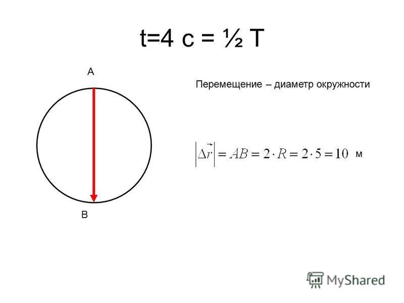 t=4 с = ½ T Перемещение – диаметр окружности A B м