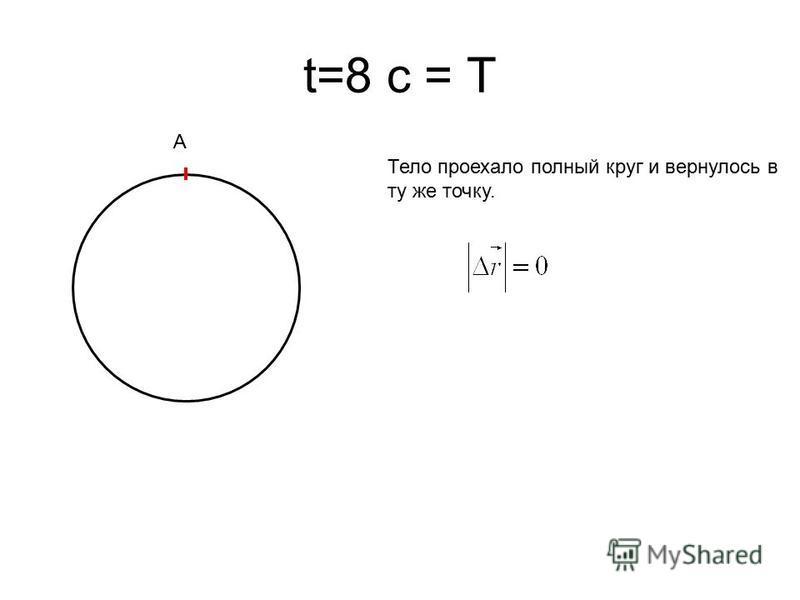 t=8 с = T Тело проехало полный круг и вернулось в ту же точку. A