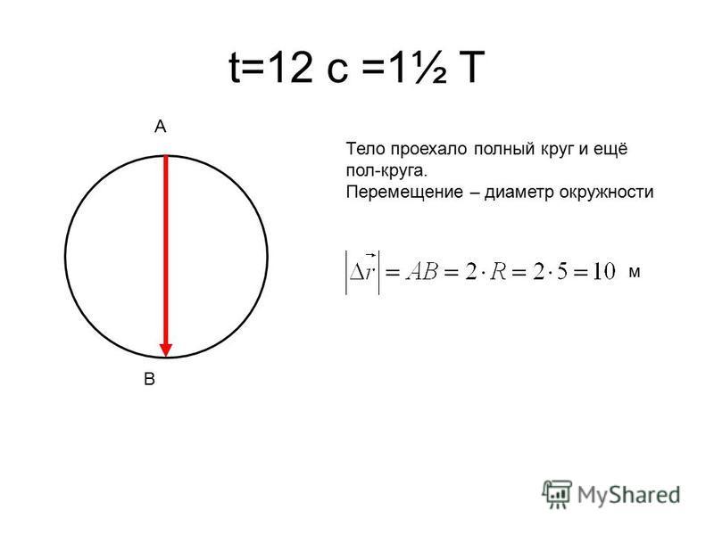 t=12 с =1½ T Тело проехало полный круг и ещё пол-круга. Перемещение – диаметр окружности A B м