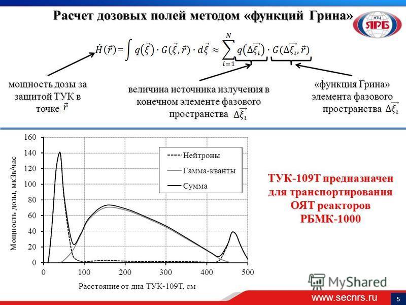 www.secnrs.ru 5 Расчет дозовых полей методом «функций Грина» мощность дозы за защитой ТУК в точке «функция Грина» элемента фазового пространства величина источника излучения в конечном элементе фазового пространства ТУК-109Т предназначен для транспор