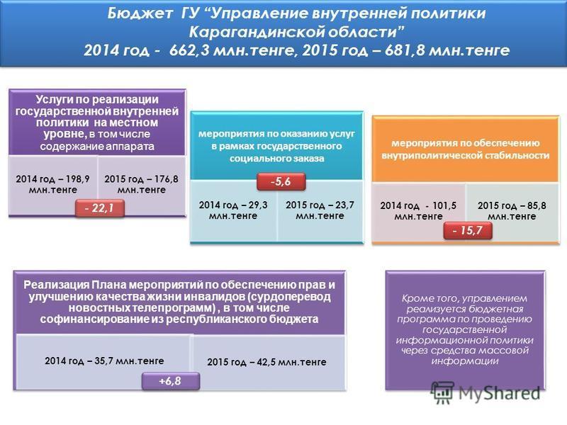 Бюджет ГУ Управление внутренней политики Карагандинской области 2014 год - 662,3 млн.тенге, 2015 год – 681,8 млн.тенге мероприятия по оказанию услуг в рамках государственного социального заказа 2014 год – 29,3 млн.тенге 2015 год – 23,7 млн.тенге меро