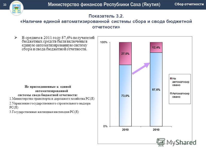 Показатель 3.2. «Наличие единой автоматизированной системы сбора и свода бюджетной отчетности» В среднем в 2011 году 87,6% получателей бюджетных средств были включены в единую автоматизированную систему сбора и свода бюджетной отчетности. Сбор отчетн
