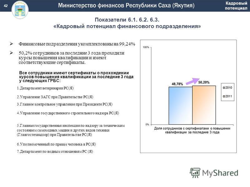Показатели 6.1. 6.2. 6.3. «Кадровый потенциал финансового подразделения» Кадровый потенциал Финансовые подразделения укомплектованы на 99,24% 50,2% сотрудников за последние 3 года проходили курсы повышения квалификации и имеют соответствующие сертифи