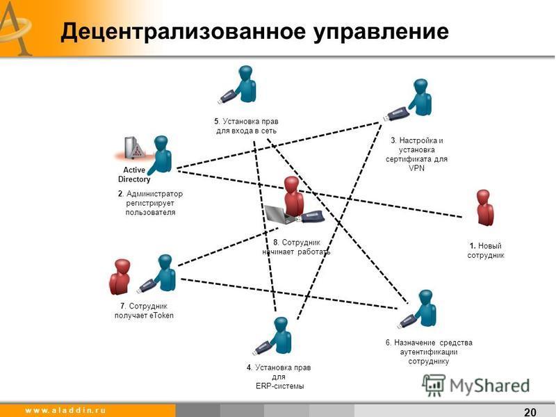 w w w. a l a d d i n. r u 1. Новый сотрудник Active Directory 2. Администратор регистрирует пользователя 3. Настройка и установка сертификата для VPN 4. Установка прав для ERP-системы 5. Установка прав для входа в сеть 6. Назначение средства аутентиф