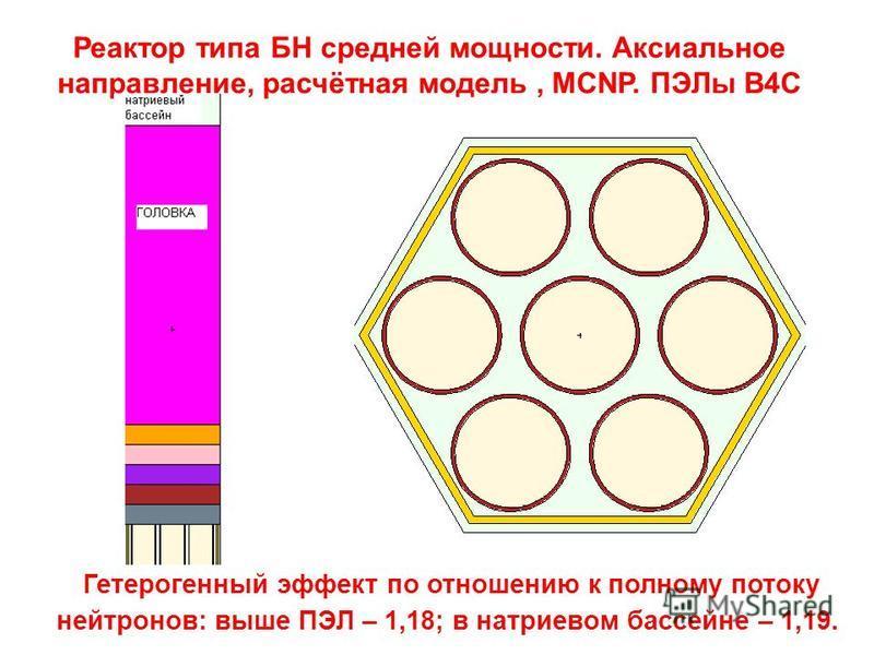 Реактор типа БН средней мощности. Аксиальное направление, расчётная модель, MCNP. ПЭЛы В4С Гетерогенный эффект по отношению к полному потоку нейтронов: выше ПЭЛ – 1,18; в натриевом бассейне – 1,19.