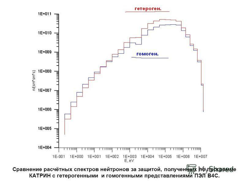 Сравнение расчётных спектров нейтронов за защитой, полученных по программе КАТРИН с гетерогенными и гомогенными представлениями ПЭЛ В4С.