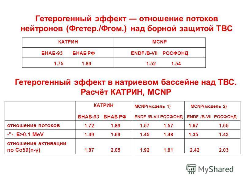Гетерогенный эффект отношение потоков нейтронов (Фгетер./Фгом.) над борной защитой ТВС КАТРИН БНАБ-93 БНАБ РФ MCNP ENDF /B-VII РОСФОНД 1.75 1.89 1.52 1.54 Гетерогенный эффект в натриевом бассейне над ТВС. Расчёт КАТРИН, MCNP КАТРИН БНАБ-93 БНАБ РФ MC