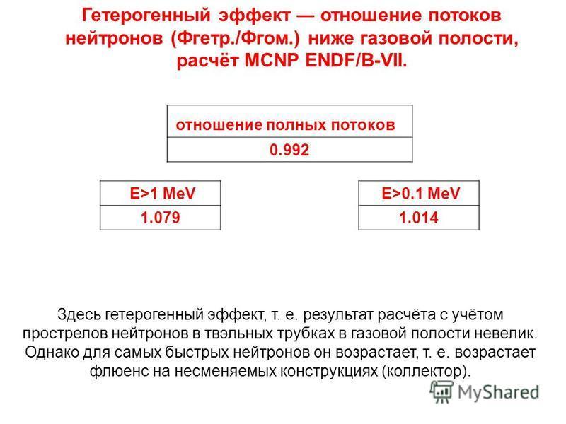 Гетерогенный эффект отношение потоков нейтронов (Фгетр./Фгом.) ниже газовой полости, расчёт MCNP ENDF/B-VII. E>0.1 MeV 1.014 E>1 MeV 1.079 Здесь гетерогенный эффект, т. е. результат расчёта с учётом прострелов нейтронов в твэльных трубках в газовой п