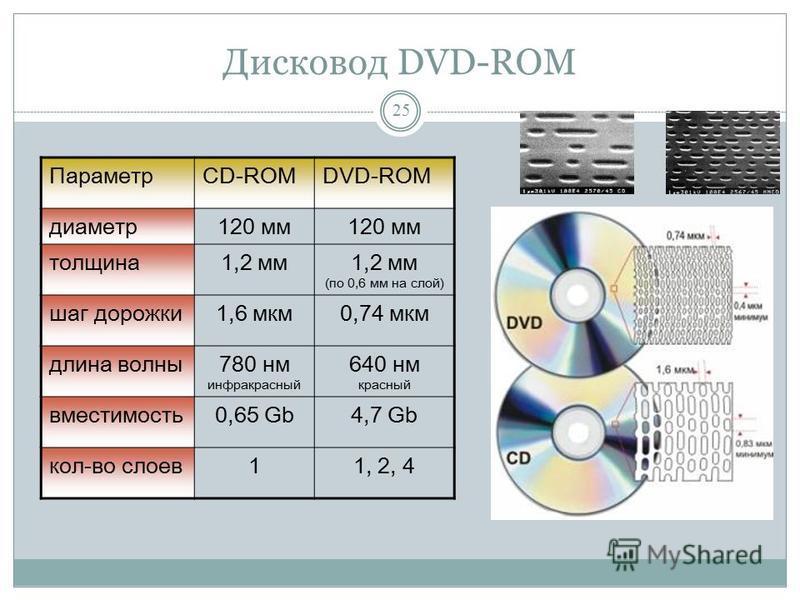 Дисковод DVD-ROM 24 DVD (Digital Versatile Disk) цифровой многофункциональный диск (видео фильмы, игры, энциклопедии…) Стандарты DVD-5 – 1 сторона, 1 слой;. 4,7 Gb DVD-9 – 1 сторона, 2 слоя; 8,5 Gb DVD-10 – 2 стороны, 1 слой; 9,4 Gb DVD-18 - 2 сторон