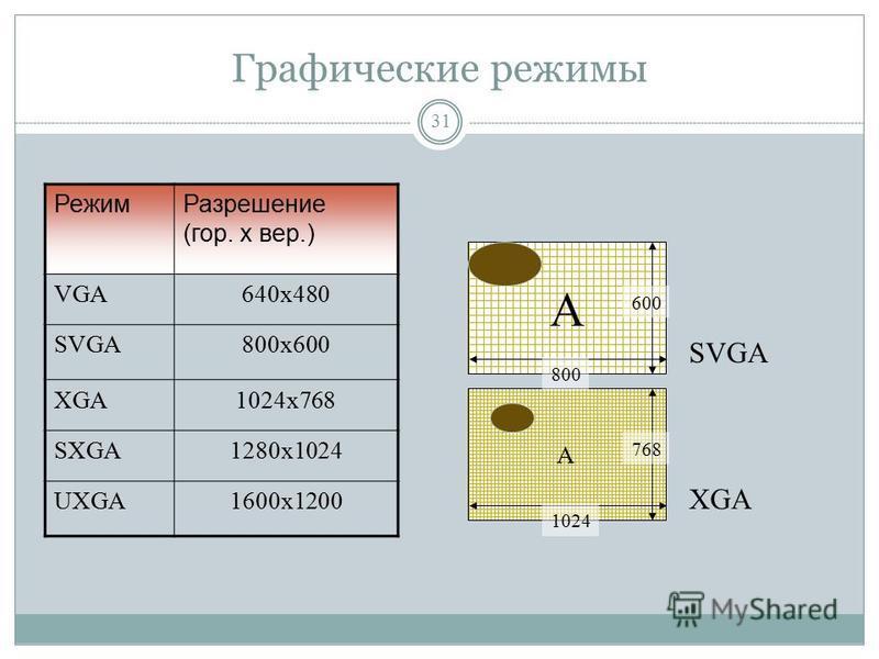 Графический контроллер (видеокарта/ видеоплата/ графический адаптер) 30 Разрешающая способность - способность видеокарты разместить на экране определенное количество точек, из которых состоит изображение. Чем больше точек будет на экране, тем менее з