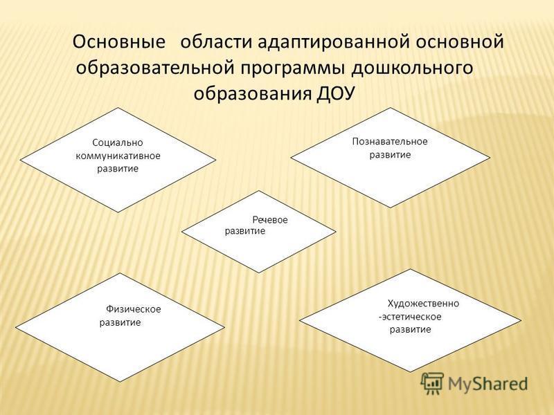Основные области адаптированной основной образовательной программы дошкольного образования ДОУ Речевое развитие Художественно -эстетическое развитие Физическое развитие Познавательное развитие Социально коммуникативное развитие