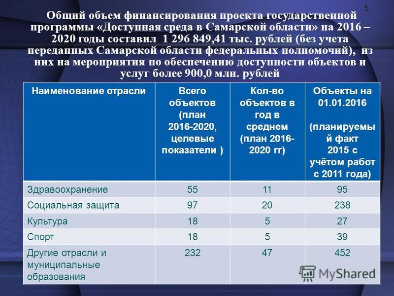 Общий объем финансирования проекта государственной программы «Доступная среда в Самарской области» на 2016 – 2020 годы составил 1 296 849,41 тыс. рублей (без учета переданных Самарской области федеральных полномочий), из них на мероприятия по обеспеч