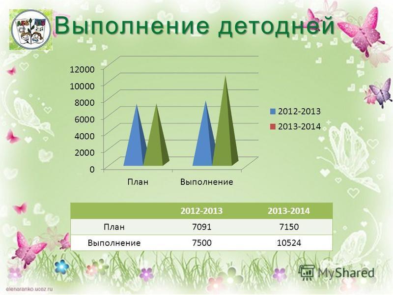 Выполнение детодней 2012-20132013-2014 План 70917150 Выполнение 750010524