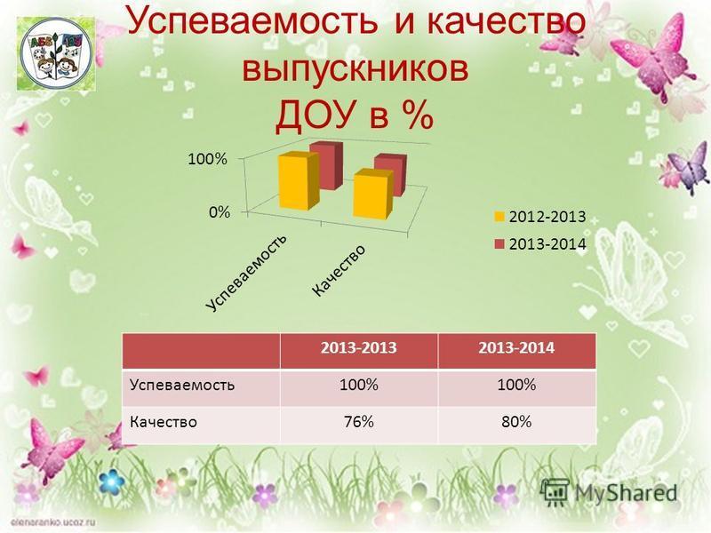 Успеваемость и качество выпускников ДОУ в % 2013-20132013-2014 Успеваемость 100% Качество 76%80%