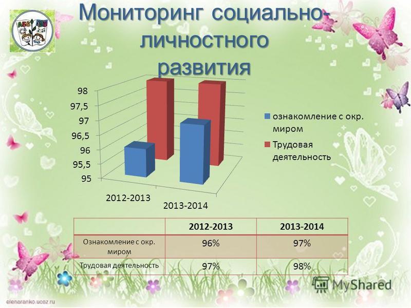 Мониторинг социально- личностного развития 2012-20132013-2014 Ознакомление с окр. миром 96%97% Трудовая деятельность 97%98%
